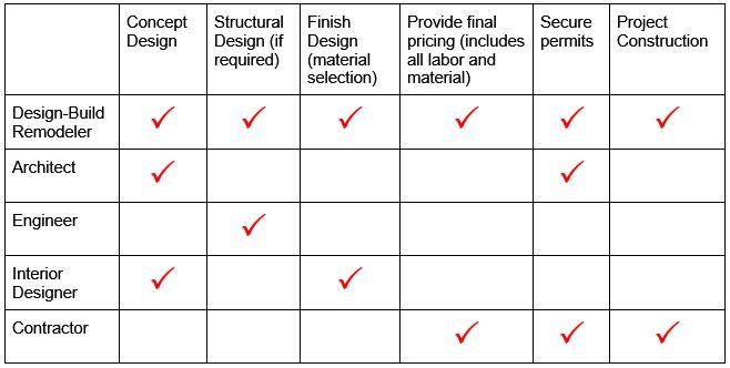 Design build firm or contractor case design remodeling - Interior designer vs decorator ...